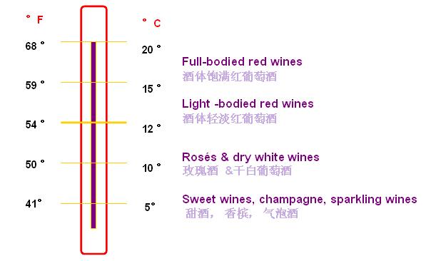 葡萄酒品尝温度_葡萄酒入门